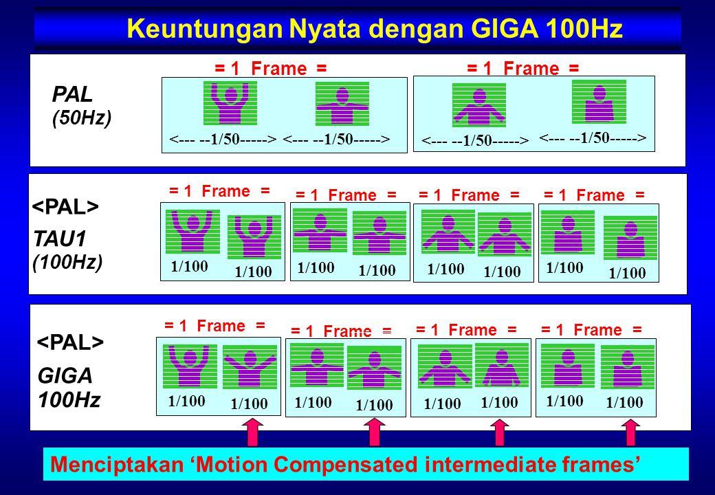 GIGA 100Hz TAU1 (100Hz) PAL (50Hz) = 1 Frame = = 1 Frame = 1/100 = 1 Frame = 1/100 = 1 Frame = 1/100 = 1 Frame = 1/100 1/100 Menciptakan 'Motion Compensated intermediate frames' Keuntungan Nyata dengan GIGA 100Hz