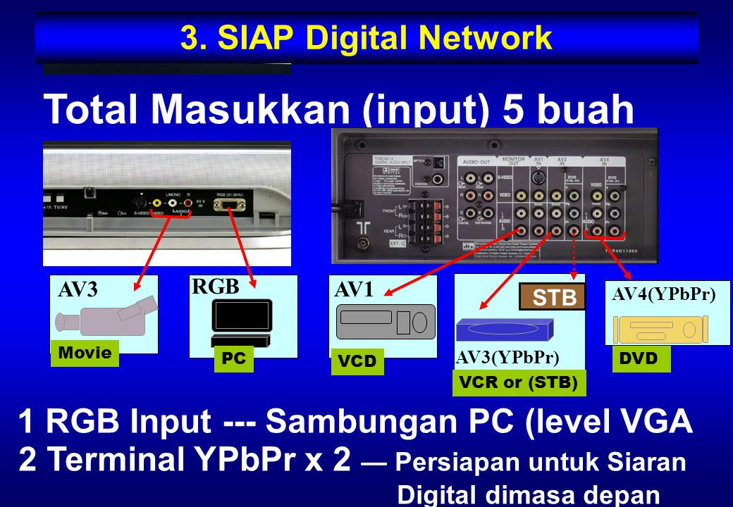 3. SIAP Digital Network Total Masukkan (input) 5 buah 1 RGB Input --- Sambungan PC (level VGA 2 Terminal YPbPr x 2 — Persiapan untuk Siaran Digital di