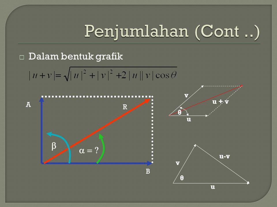  Dalam bentuk grafik u + v u v θ u v u-v θ A B R  