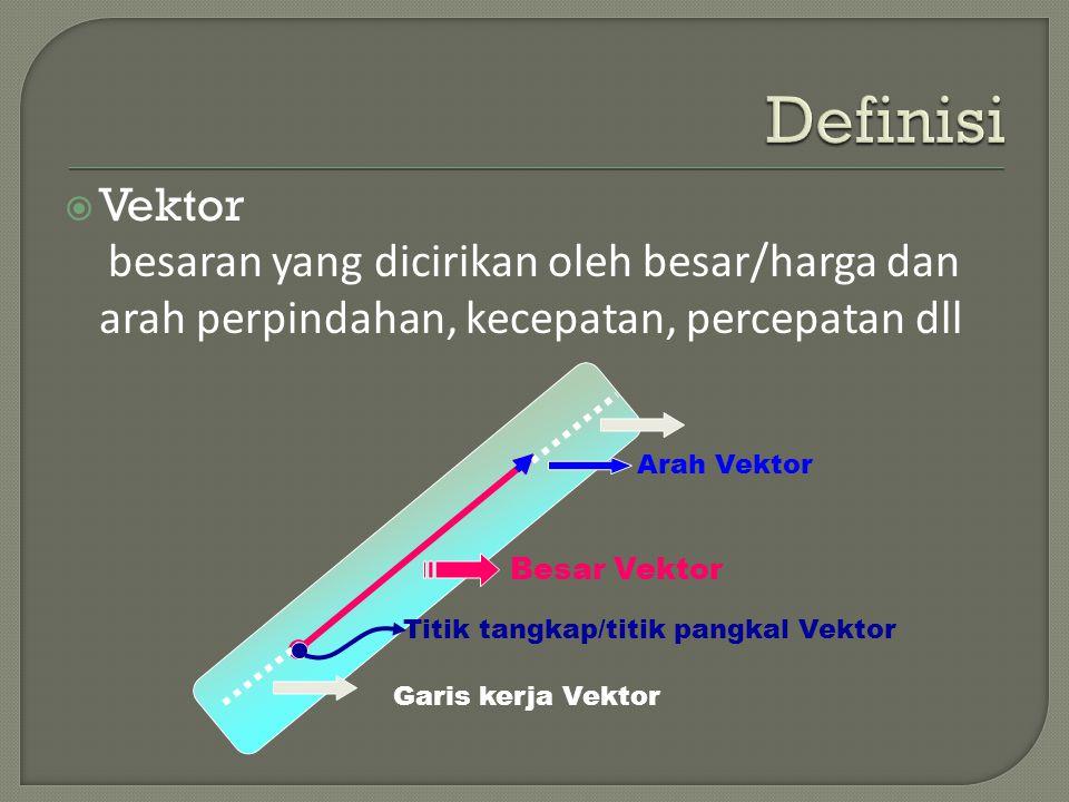 Vektor besaran yang dicirikan oleh besar/harga dan arah perpindahan, kecepatan, percepatan dll Besar Vektor Arah Vektor Garis kerja Vektor Titik tangkap/titik pangkal Vektor