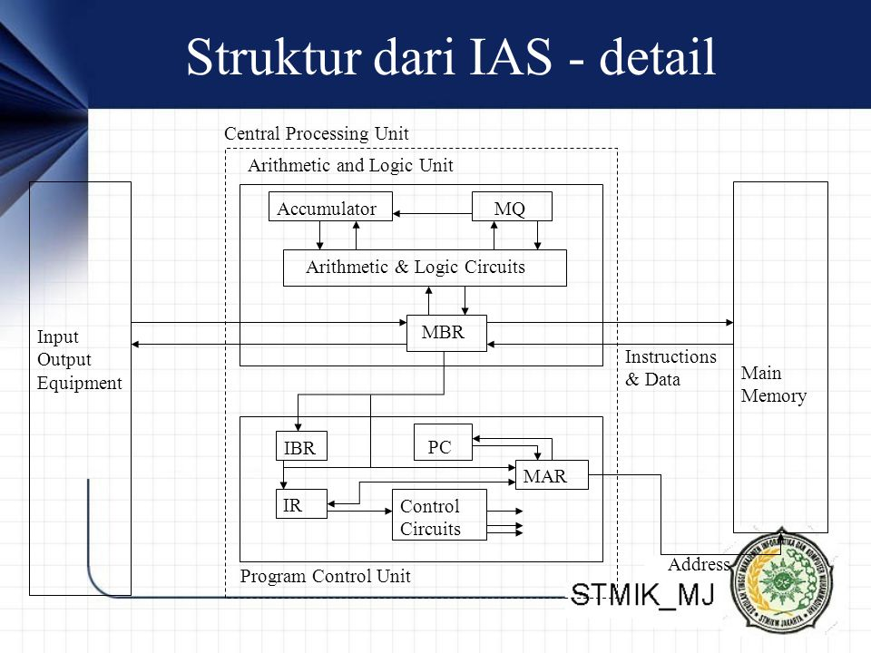 Struktur dari IAS - detail Main Memory Arithmetic and Logic Unit Program Control Unit Input Output Equipment MBR Arithmetic & Logic Circuits MQAccumulator MAR Control Circuits IBR IR PC Address Instructions & Data Central Processing Unit
