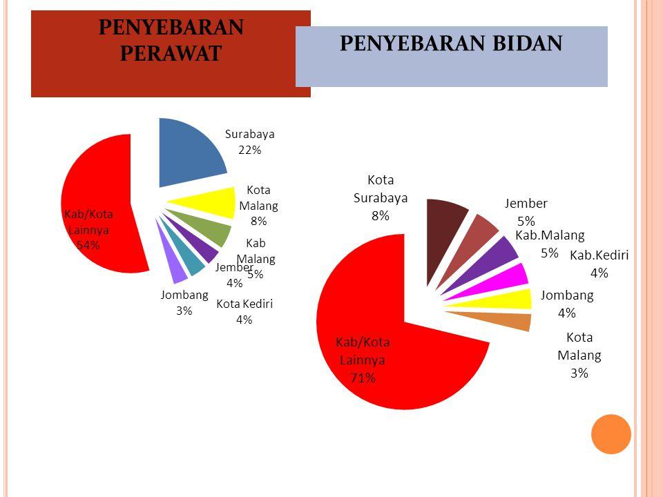 PENYEBARAN DOKTER SPESIALIS PENYEBARAN DOKTER UMUM PENYEBARAN DOKTER GIGI Distribusi dokter umum sangat tidak merata 55,1 % ada di 4 Kabupaten/Kota