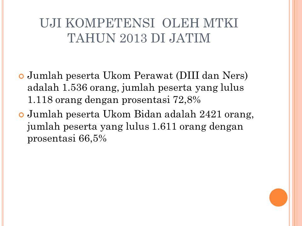 PROFESI Uji Kompetensi th 2008 sampai 2012 % Jml Peserta TLLulusLulusan PERAWAT (PPNI) 12.931 2.032 10.89984 FARMASI (PAFI) 2.009 58 1.95197 AKUPUNTUR