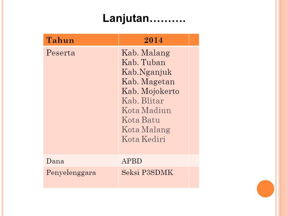 KAB/KOTA YANG SUDAH MENGIKUTI PELATIHAN PERENCANAAN KEBUTUHAN SDMK DENGAN METODE WISN Tahun2010201120122013 PesertaKab. Probolinggo, Kab.Pasuruan, Kab