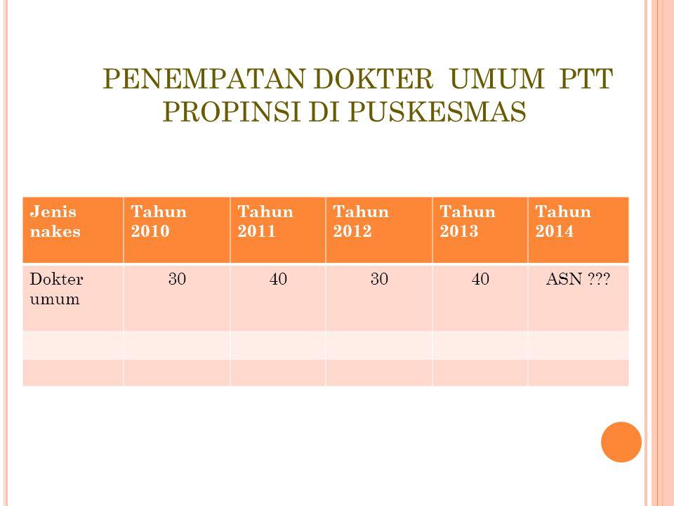 PENGADAAN CPNS Tahun 2012 : alokasi formasi sebanyak 414 orang (1 propinsi dan 3 kota) Tahun 2013 : 10 Kabupaten/kota formasi = 1.158 orang dan Prov.J