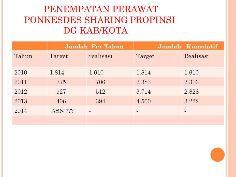 PENEMPATAN DOKTER UMUM PTT PROPINSI DI PUSKESMAS Jenis nakes Tahun 2010 Tahun 2011 Tahun 2012 Tahun 2013 Tahun 2014 Dokter umum 30403040ASN ???