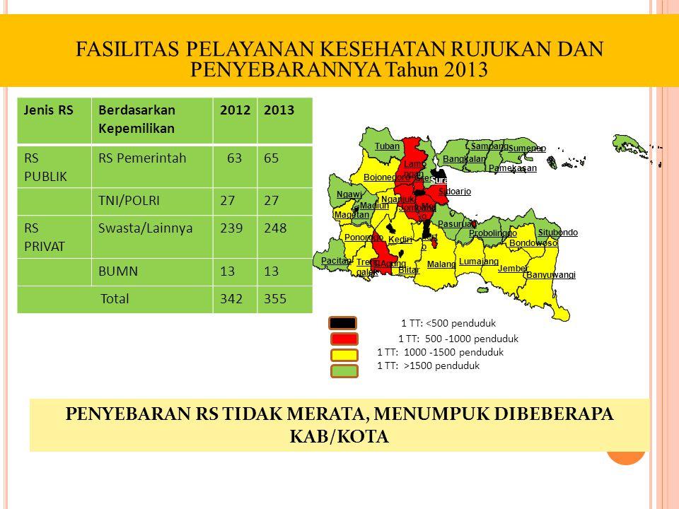 PROVINSI JAWA TIMUR Sarana Pelayanan Kesehatan Dasar dan Rujukan tahun 2013 Puskesmas : 960 unit  Puskesmas Perawatan  Non Perawatan  Puskesmas Pem
