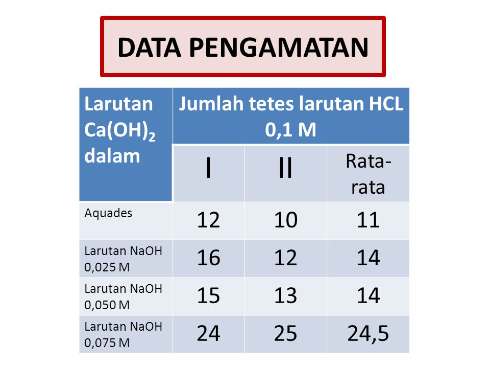 DATA PENGAMATAN Larutan Ca(OH) 2 dalam Jumlah tetes larutan HCL 0,1 M III Rata- rata Aquades 121011 Larutan NaOH 0,025 M 161214 Larutan NaOH 0,050 M 151314 Larutan NaOH 0,075 M 242524,5