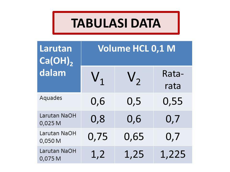 Larutan Ca(OH) 2 dalam Volume HCL 0,1 M V1V1 V2V2 Rata- rata Aquades 0,60,50,55 Larutan NaOH 0,025 M 0,80,60,7 Larutan NaOH 0,050 M 0,750,650,7 Larutan NaOH 0,075 M 1,21,251,225 TABULASI DATA