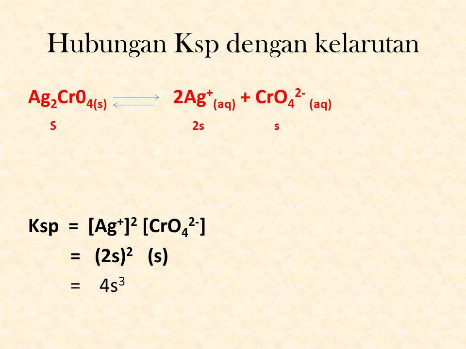 Jadi apa itu hasil kali kelarutan? Hasil kali kelarutan adalah hasil kali konsentrasi / molaritas dari ion-ion dipangkatkan koefisien dari suatu larut