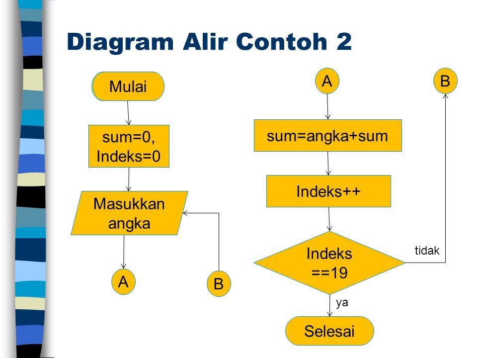 Diagram Alir Contoh 2 Indeks ==19 Selesai Mulai tidak ya Indeks++ AB B sum=angka+sum sum=0, Indeks=0 Mulai Masukkan angka A