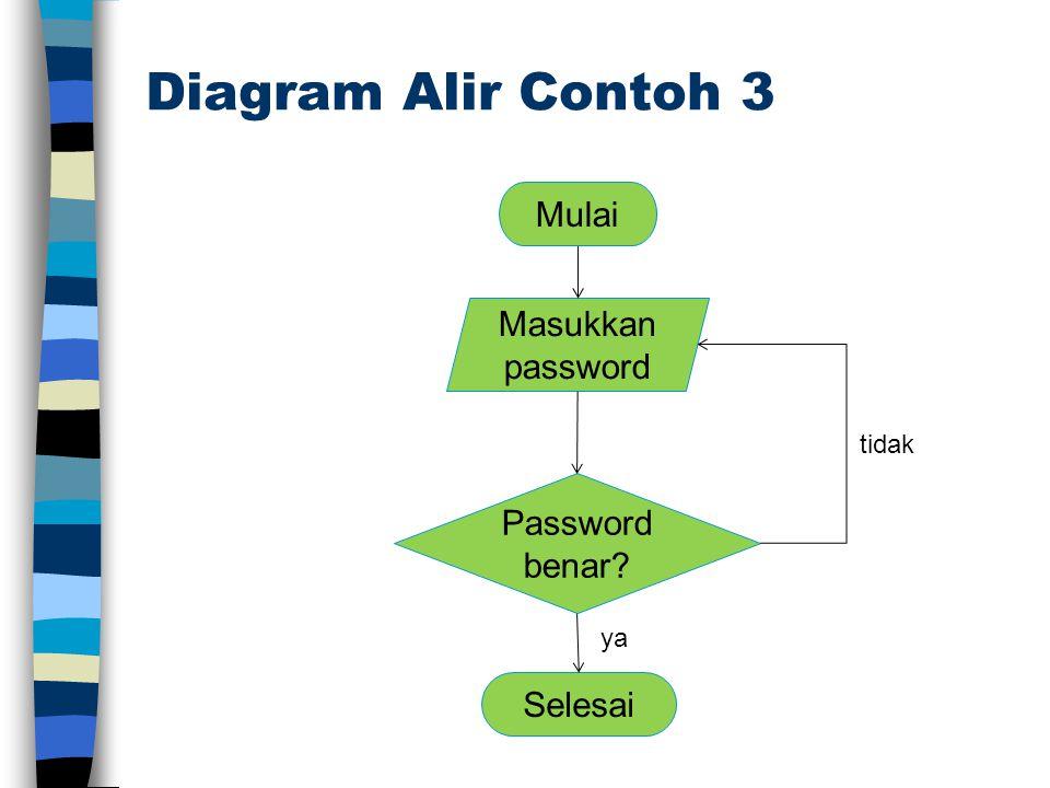 Jenis Loop Perulangan statik Cetak pesan sebanyak 20 kali pada layar Menjumlah angka sebanyak 20 kali Perulangan bersyarat Memasukkan password.