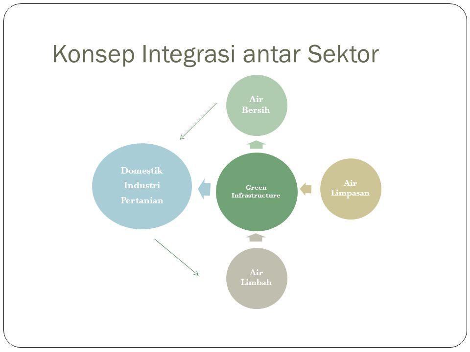 Konsep Integrasi antar Sektor Green Infrastructure Air Bersih Domestik Industri Pertanian Air Limbah Air Limpasan