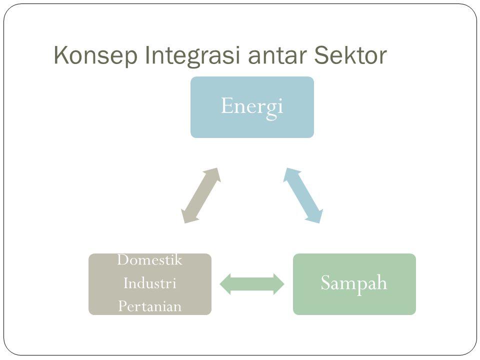 Konsep Integrasi antar Sektor Energi Sampah Domestik Industri Pertanian