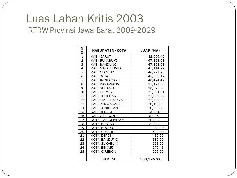 Luas Lahan Kritis 2003 RTRW Provinsi Jawa Barat 2009-2029 NONO KABUPATEN/KOTALUAS (HA) 1KAB. GARUT 82,696.46 2KAB. SUKABUMI 67,525.05 3KAB. BANDUNG 47