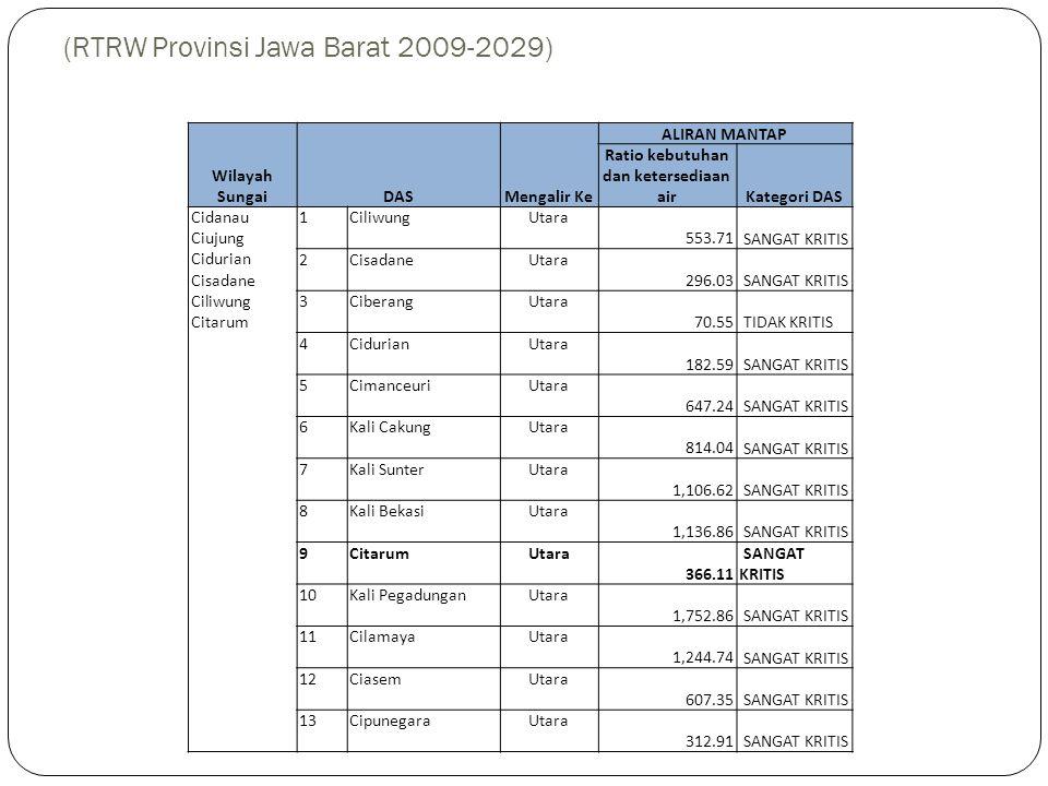 Tingkat Kekritisan Sumberdaya Air (RTRW Provinsi Jawa Barat 2009-2029) Wilayah SungaiDASMengalir Ke ALIRAN MANTAP Ratio kebutuhan dan ketersediaan air