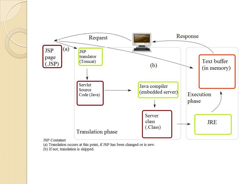 Contoh Program ASP <% response.write( My first ASP script! ) %>