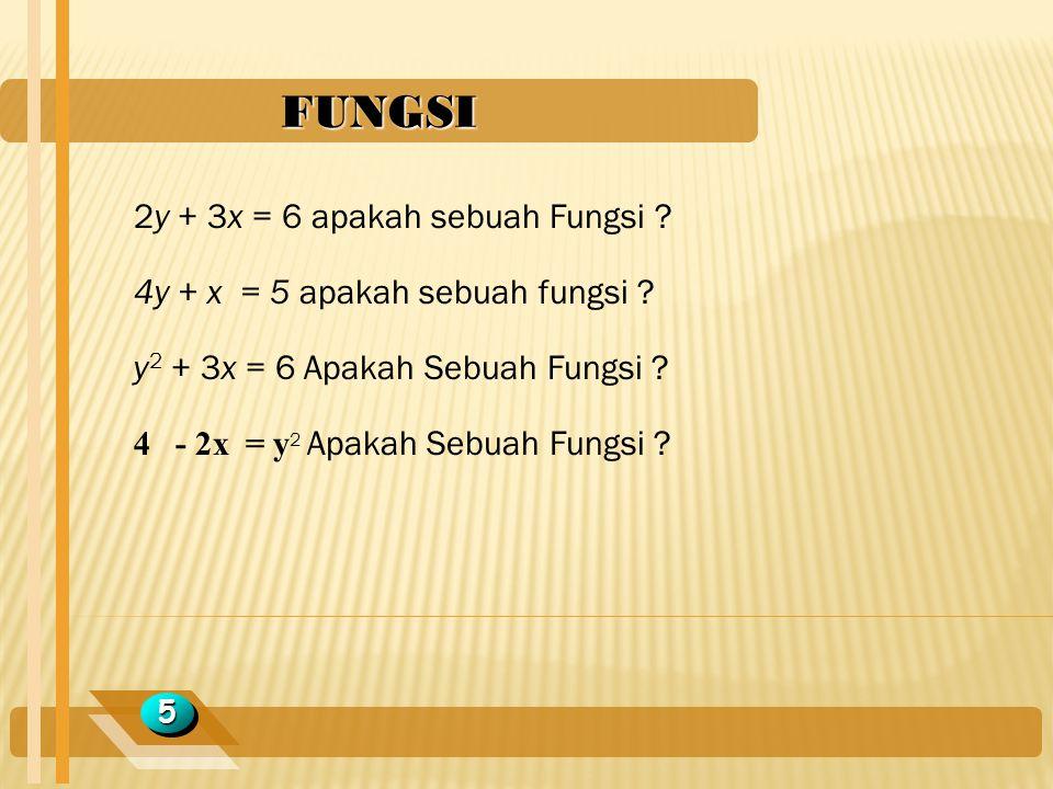 FUNGSI 55 2y + 3x = 6 apakah sebuah Fungsi ? 4y + x = 5 apakah sebuah fungsi ? y 2 + 3x = 6 Apakah Sebuah Fungsi ? 4 - 2x = y 2 Apakah Sebuah Fungsi ?