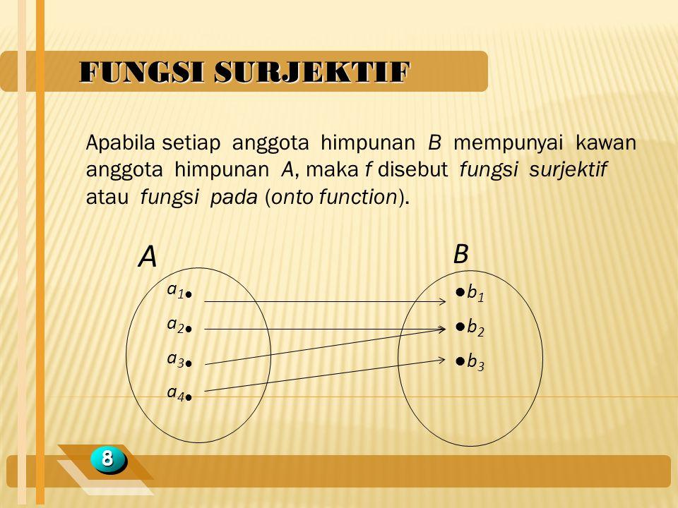 FUNGSI SURJEKTIF 88 Apabila setiap anggota himpunan B mempunyai kawan anggota himpunan A, maka f disebut fungsi surjektif atau fungsi pada (onto funct