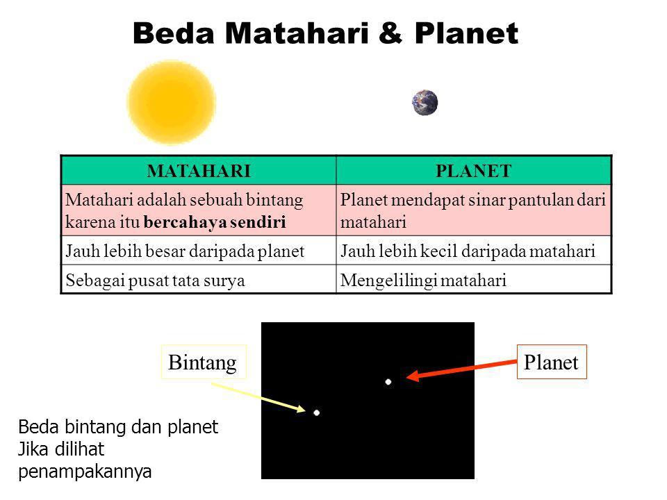 Orbit Adalah Lintasan yang dilalui planet. Hukum Keppler Orbit Planet berbentuk ellips (bulat telur)