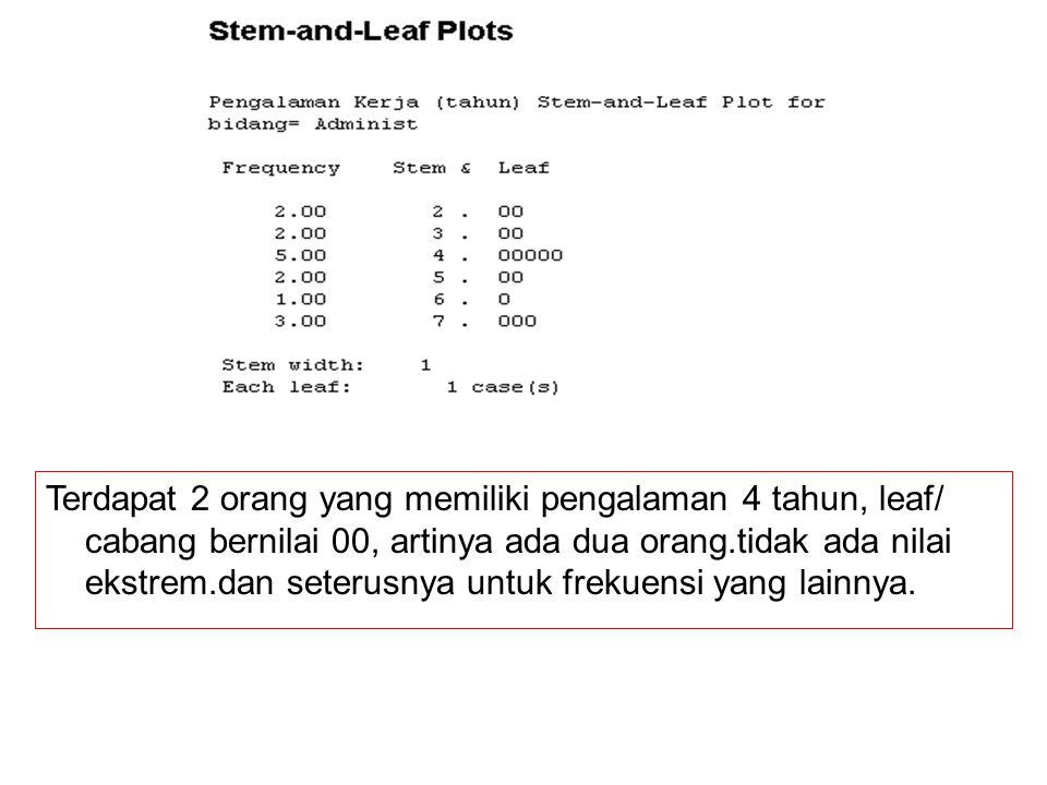 Terdapat 2 orang yang memiliki pengalaman 4 tahun, leaf/ cabang bernilai 00, artinya ada dua orang.tidak ada nilai ekstrem.dan seterusnya untuk frekuensi yang lainnya.