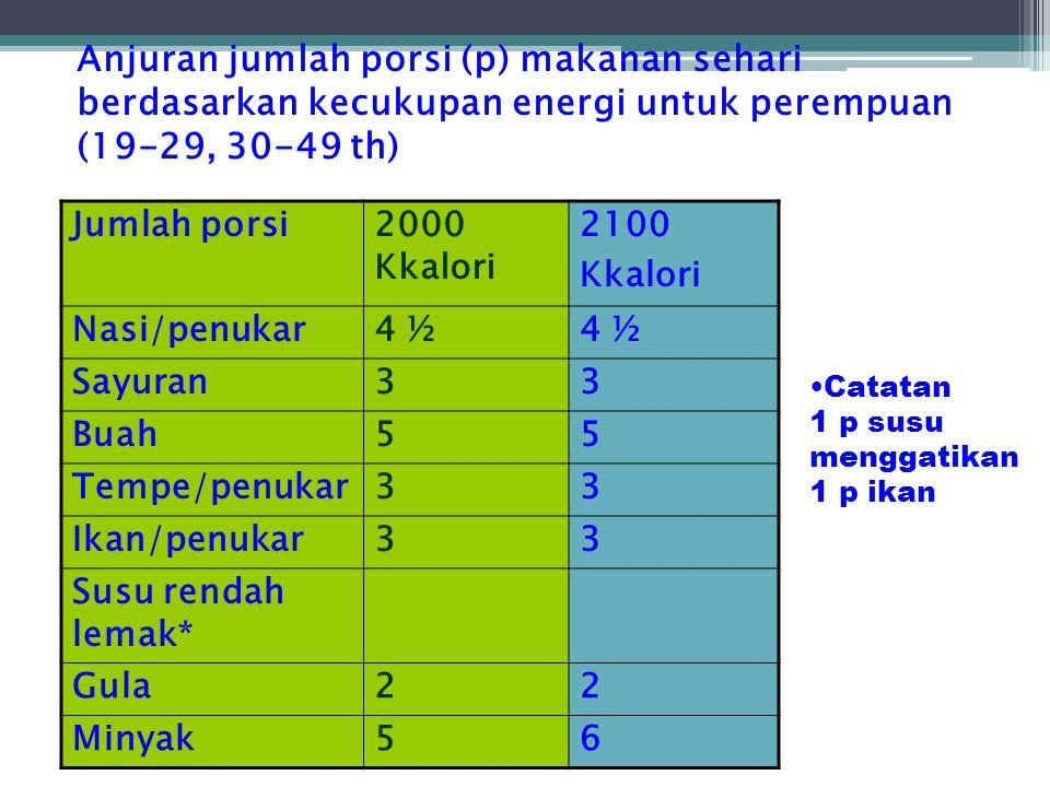 Anjuran jumlah porsi (p) makanan sehari berdasarkan kecukupan energi untuk perempuan (19-29, 30-49 th) Jumlah porsi2000 Kkalori 2100 Kkalori Nasi/penu
