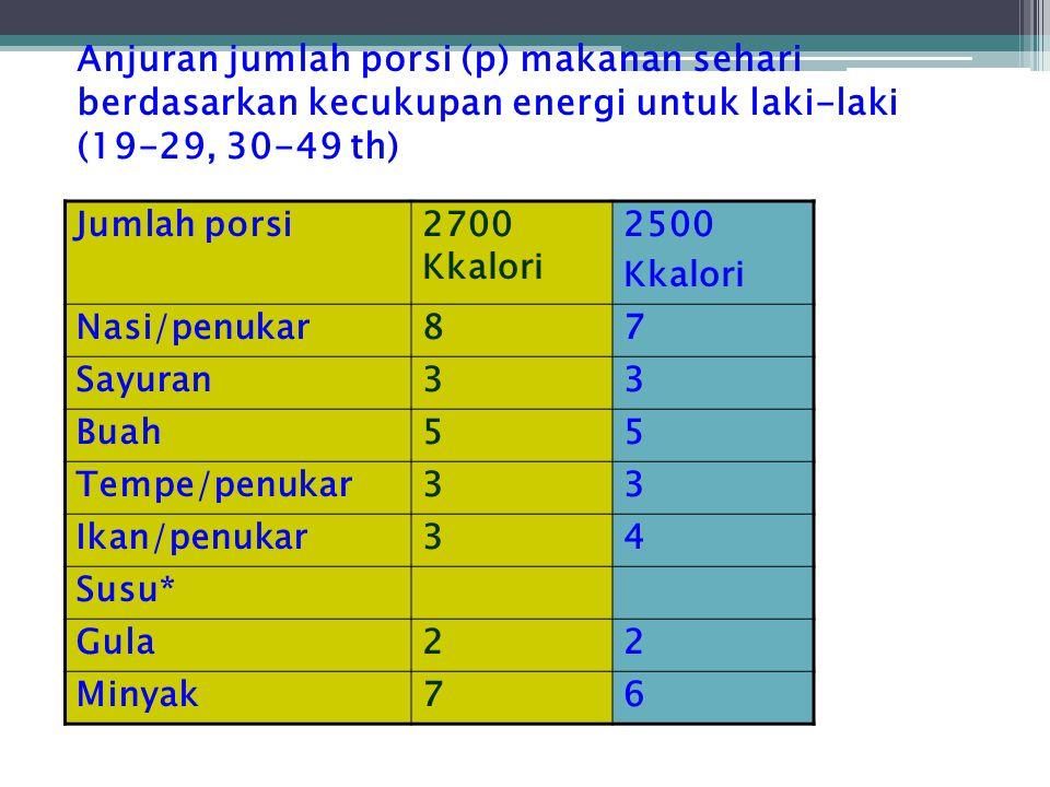 Anjuran jumlah porsi (p) makanan sehari berdasarkan kecukupan energi untuk laki-laki (19-29, 30-49 th) Jumlah porsi2700 Kkalori 2500 Kkalori Nasi/penu