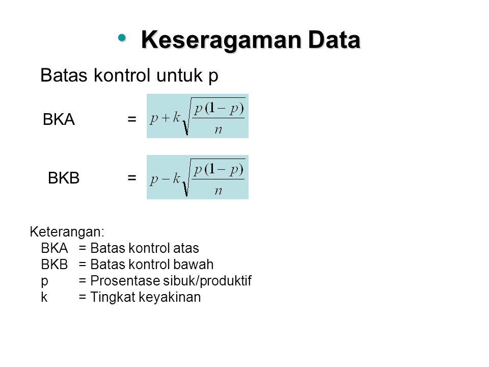 Batas kontrol untuk p BKA= BKB= Keterangan: BKA= Batas kontrol atas BKB= Batas kontrol bawah p= Prosentase sibuk/produktif k= Tingkat keyakinan Kesera