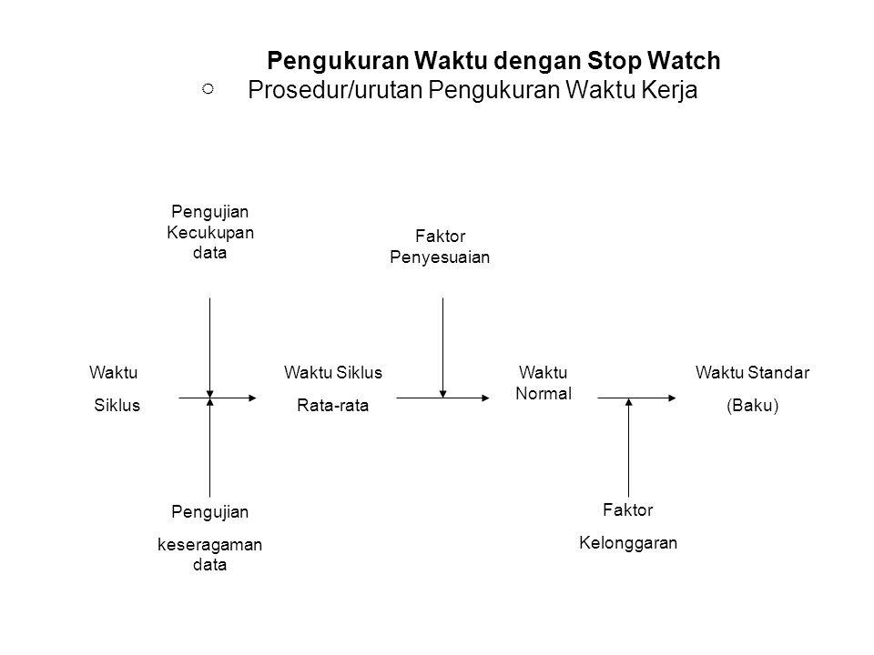 Pengukuran Waktu dengan Stop Watch  Prosedur/urutan Pengukuran Waktu Kerja Waktu Siklus Waktu Siklus Rata-rata Waktu Normal Waktu Standar (Baku) Pengujian Kecukupan data Pengujian keseragaman data Faktor Penyesuaian Faktor Kelonggaran