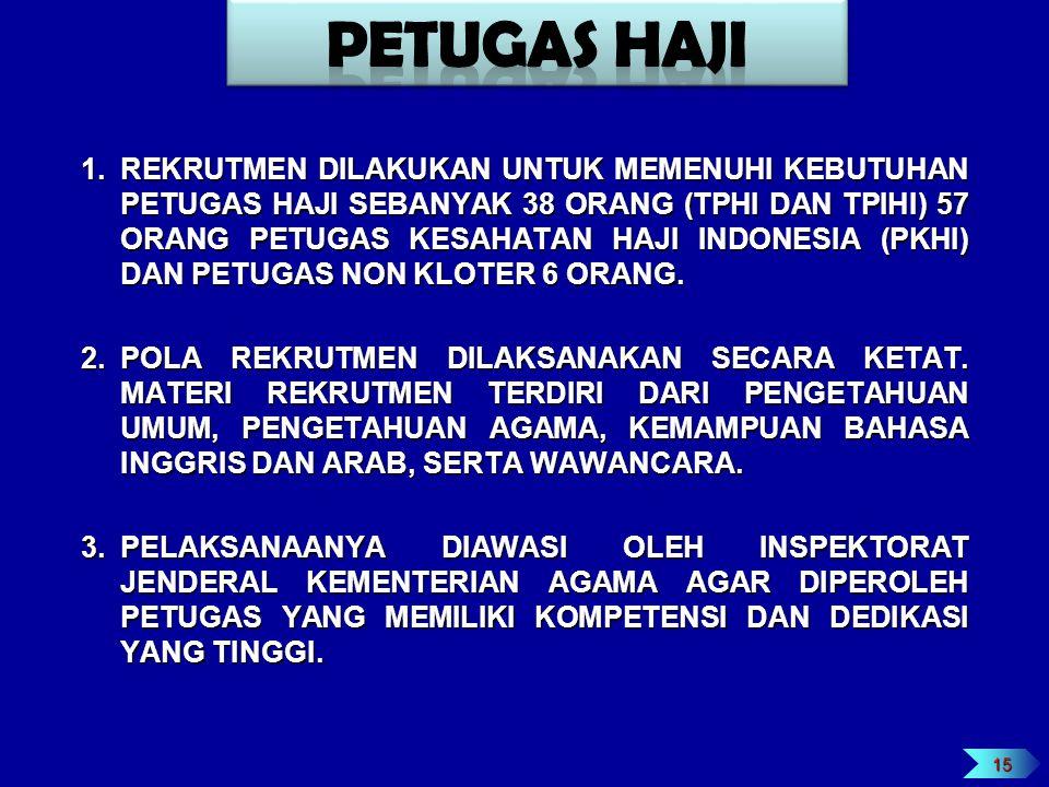 1.REKRUTMEN DILAKUKAN UNTUK MEMENUHI KEBUTUHAN PETUGAS HAJI SEBANYAK 38 ORANG (TPHI DAN TPIHI) 57 ORANG PETUGAS KESAHATAN HAJI INDONESIA (PKHI) DAN PE