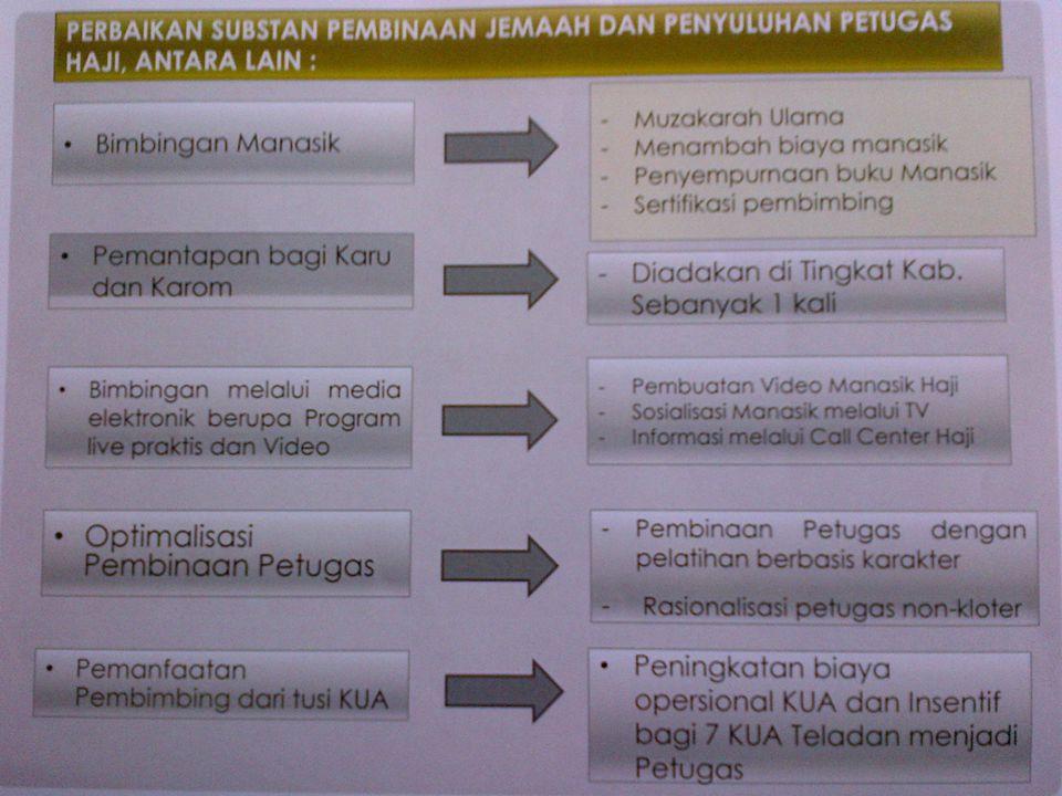 1.Bimbingan manasik haji dilakukan di tingkat Kecamatan/KUA sebanyak 7 kali pertemuan dan di tingkat Kabupaten/Kota sebanyak 3 kali.