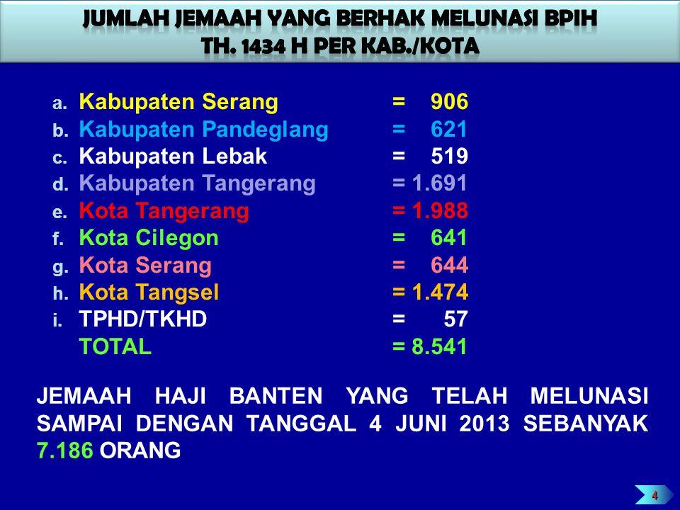 4 a. Kabupaten Serang= 906 b. Kabupaten Pandeglang= 621 c. Kabupaten Lebak= 519 d. Kabupaten Tangerang = 1.691 e. Kota Tangerang= 1.988 f. Kota Cilego
