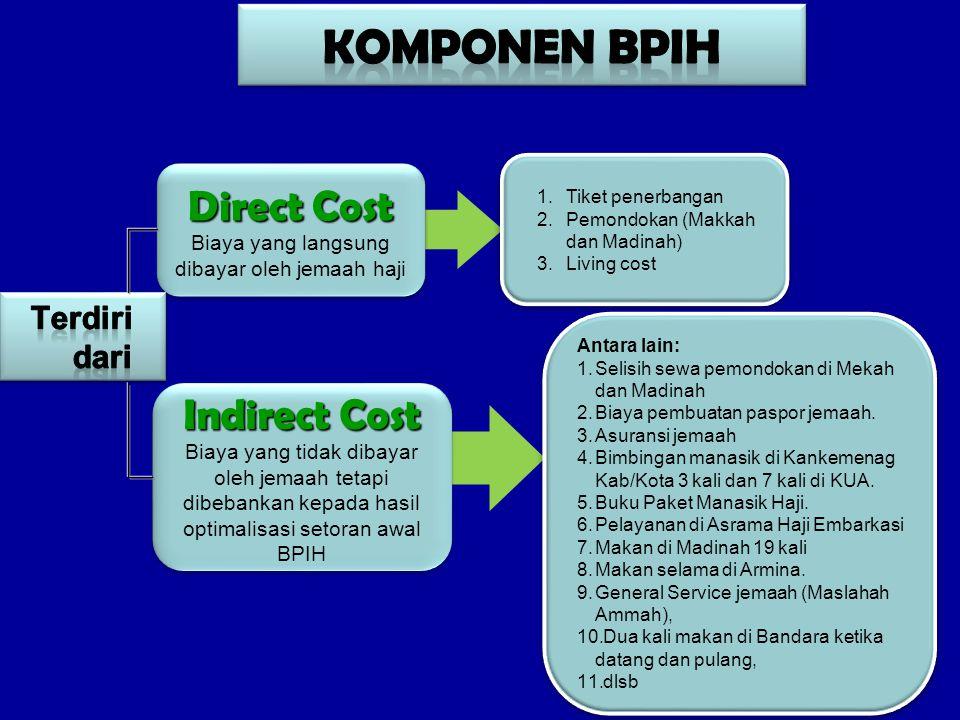 Direct Cost Biaya yang langsung dibayar oleh jemaah haji Direct Cost Biaya yang langsung dibayar oleh jemaah haji 1.Tiket penerbangan 2.Pemondokan (Ma