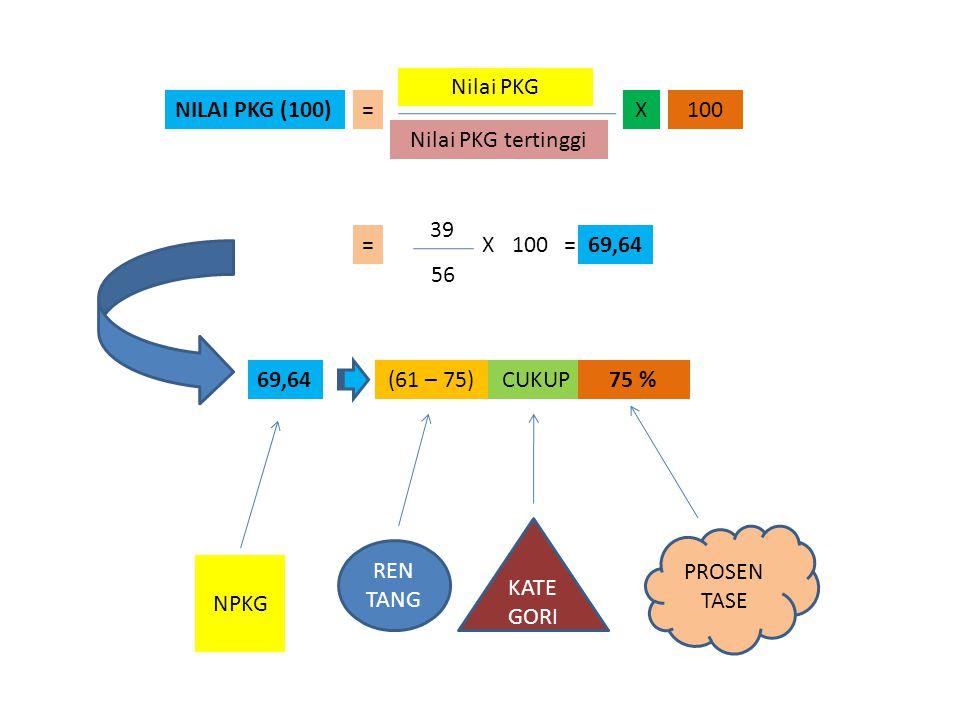 NILAI PKG (100) Nilai PKG Nilai PKG tertinggi 100X= = 39 56 X100=69,64 (61 – 75)CUKUP75 % NPKG REN TANG KATE GORI PROSEN TASE