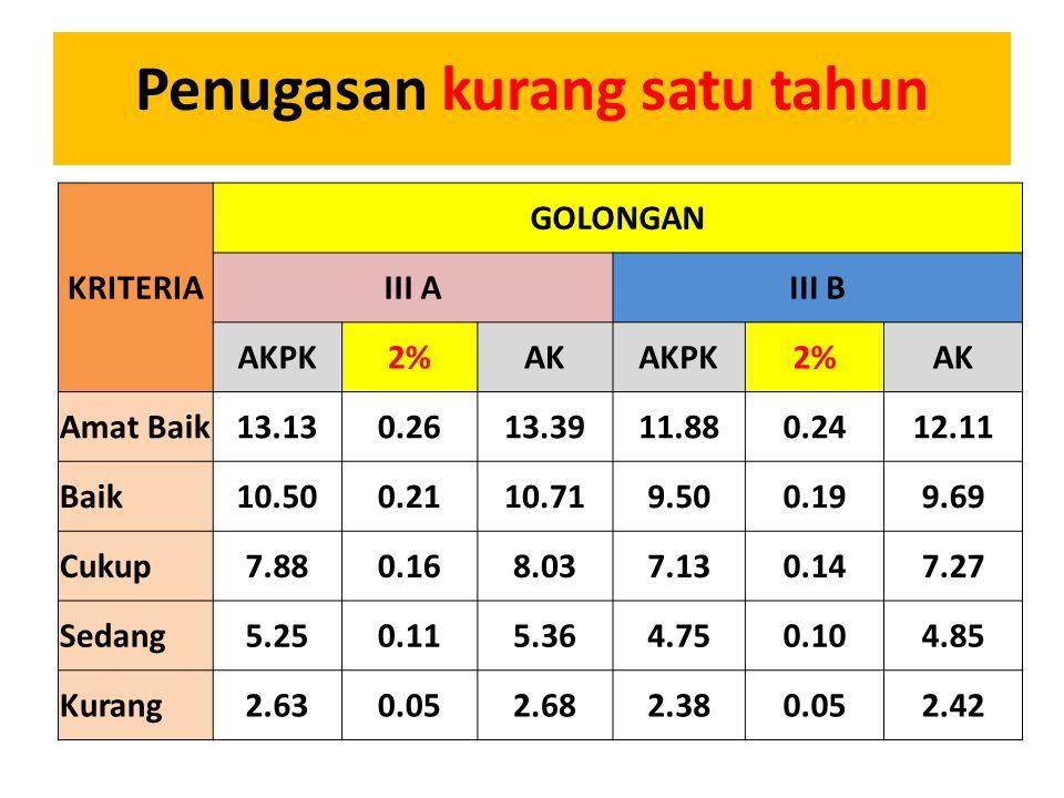 Penugasan kurang satu tahun KRITERIA GOLONGAN III AIII B AKPK2%AKAKPK2%AK Amat Baik13.130.2613.3911.880.2412.11 Baik10.500.2110.719.500.199.69 Cukup7.