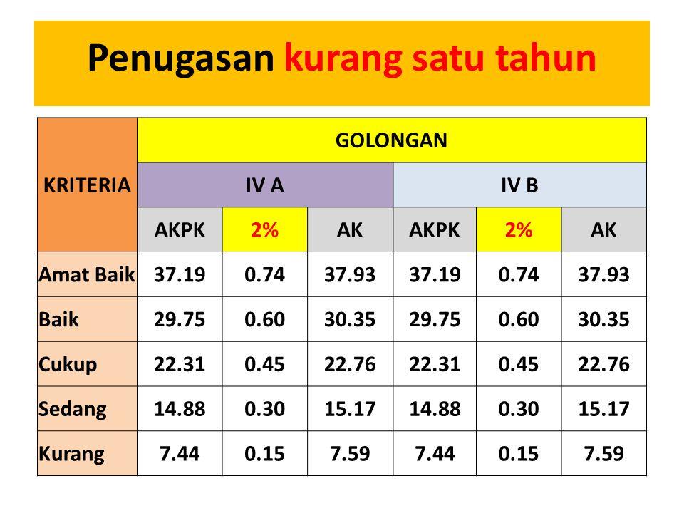 KRITERIA GOLONGAN IV AIV B AKPK2%AKAKPK2%AK Amat Baik37.190.7437.9337.190.7437.93 Baik29.750.6030.3529.750.6030.35 Cukup22.310.4522.7622.310.4522.76 S