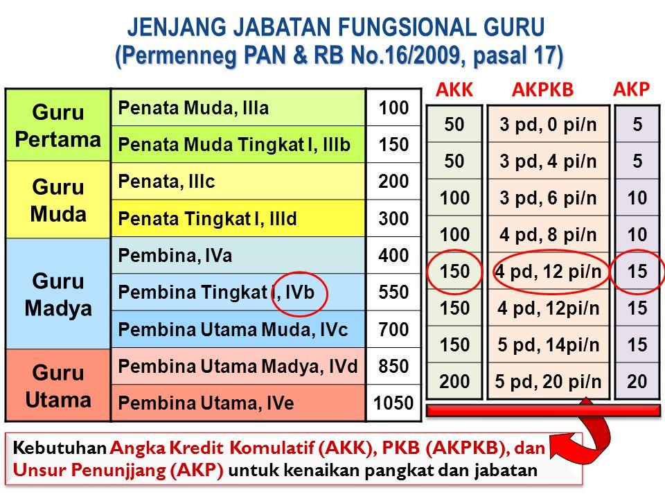 (Permenneg PAN & RB No.16/2009, pasal 17) JENJANG JABATAN FUNGSIONAL GURU (Permenneg PAN & RB No.16/2009, pasal 17) Guru Pertama Guru Muda Guru Madya