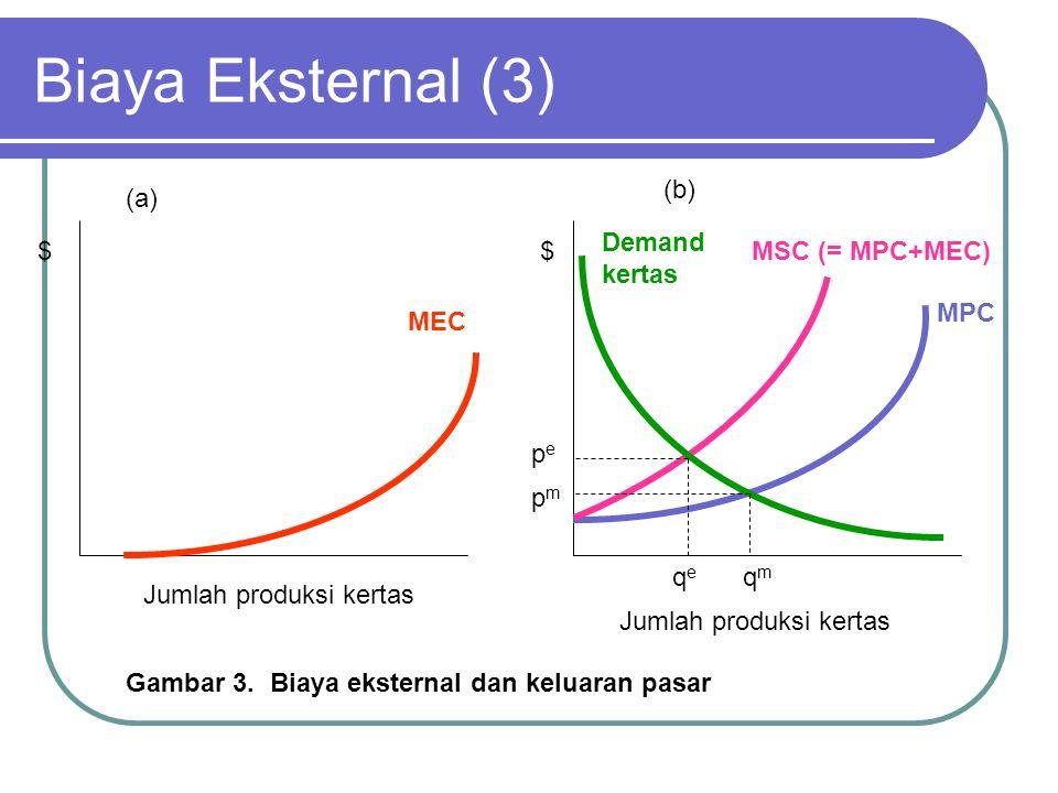 Biaya Eksternal (3) MEC Jumlah produksi kertas $MSC (= MPC+MEC) MPC Demand kertas Jumlah produksi kertas $ pepe pmpm qeqe qmqm Gambar 3.
