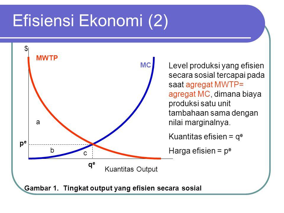 Efisiensi Ekonomi (3) Cara lain untuk menentukan efisiensi: Maksimumkan: net value = Total WTP – Total Cost Pada gambar 1, pada saat q mencapai q*: Total WTP = a + b + c Total cost = c Net value = (a + b + c) – c = a + b