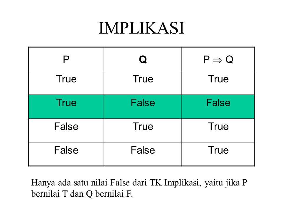 IMPLIKASI PQ P  Q True False True False True Hanya ada satu nilai False dari TK Implikasi, yaitu jika P bernilai T dan Q bernilai F.