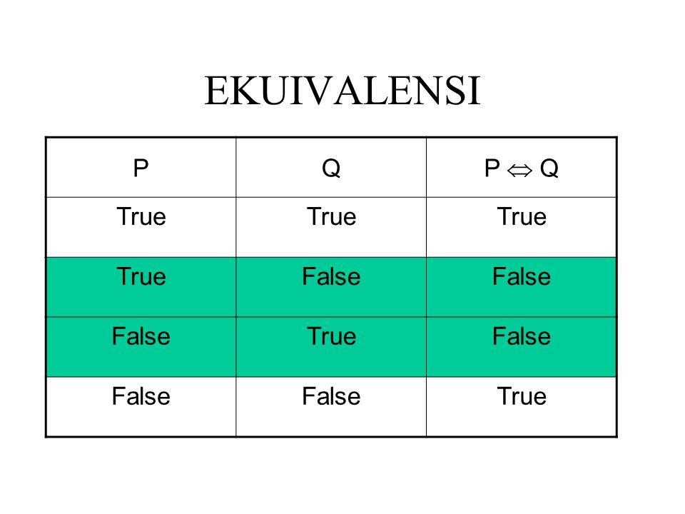 EKUIVALENSI PQ P  Q True False TrueFalse True