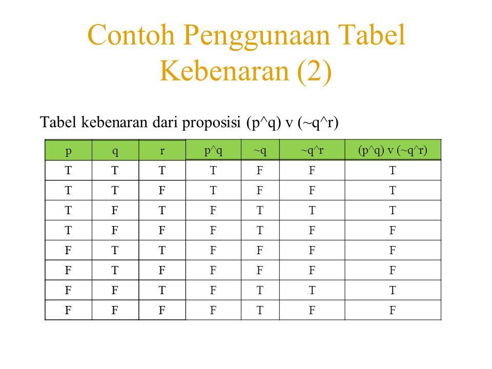 Contoh Penggunaan Tabel Kebenaran (2) Tabel kebenaran dari proposisi (p^q) v (~q^r) pqrp^q~q~q^r(p^q) v (~q^r) TTTTFFT TTFTFFT TFTFTTT TFFFTFF FTTFFFF