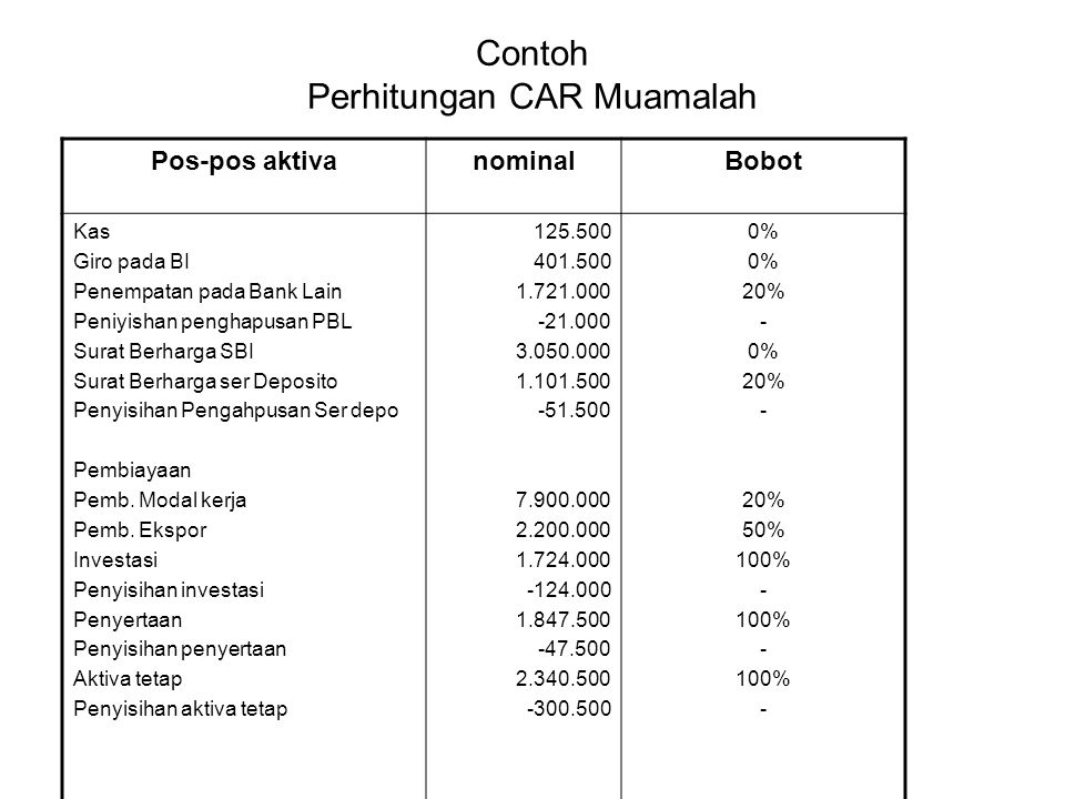Contoh Perhitungan CAR Muamalah Pos-pos aktivanominalBobot Kas Giro pada BI Penempatan pada Bank Lain Peniyishan penghapusan PBL Surat Berharga SBI Su