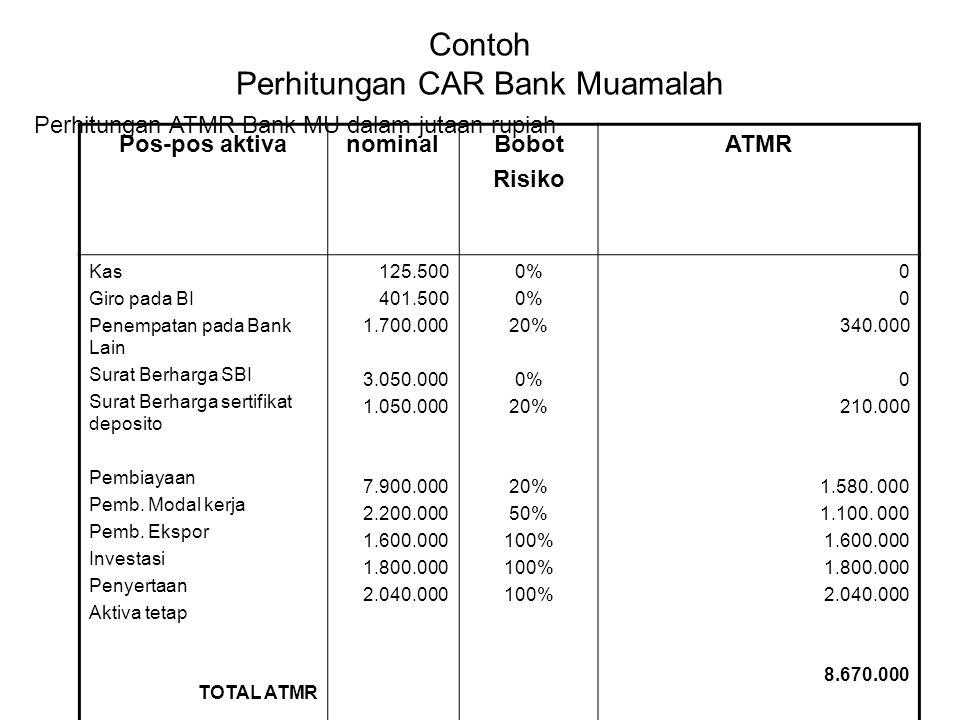 Contoh Perhitungan CAR Bank Muamalah Pos-pos aktivanominalBobot Risiko ATMR Kas Giro pada BI Penempatan pada Bank Lain Surat Berharga SBI Surat Berhar