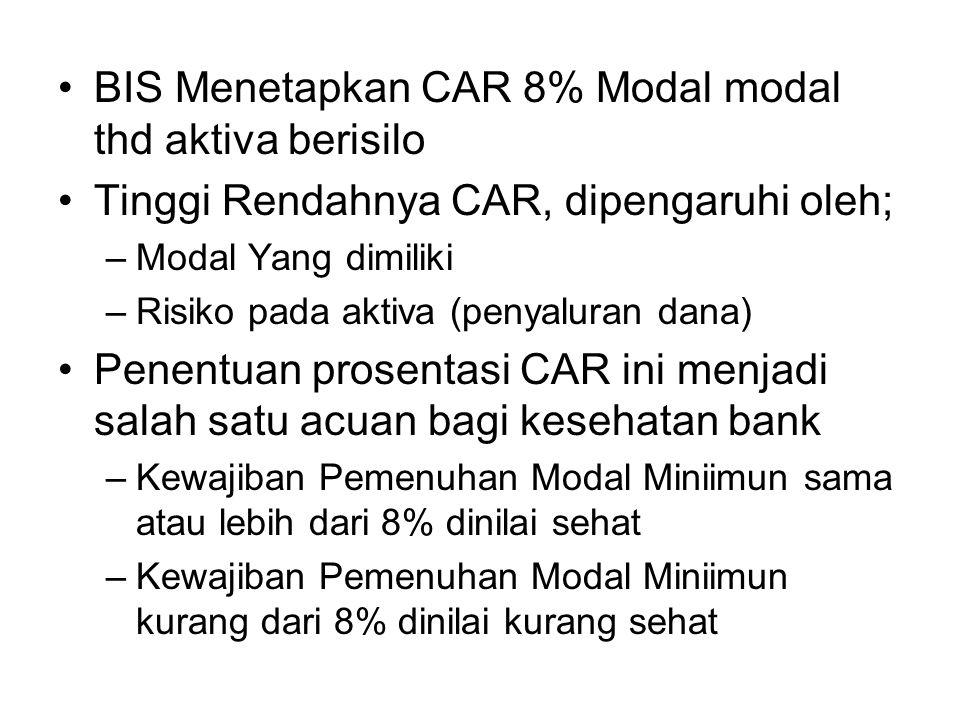 BIS Menetapkan CAR 8% Modal modal thd aktiva berisilo Tinggi Rendahnya CAR, dipengaruhi oleh; –Modal Yang dimiliki –Risiko pada aktiva (penyaluran dan