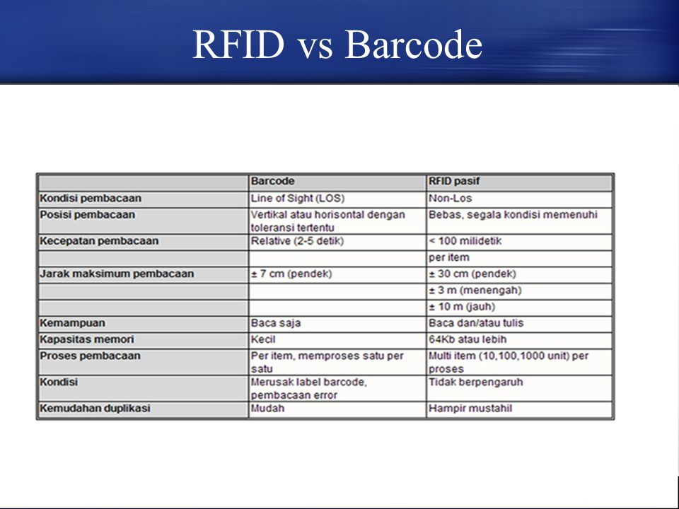 RFID vs Barcode