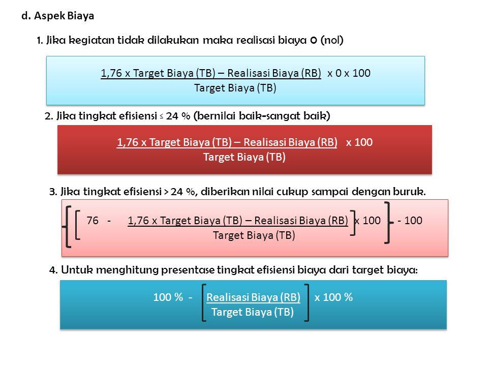 d. Aspek Biaya 1. Jika kegiatan tidak dilakukan maka realisasi biaya 0 (nol) 1,76 x Target Biaya (TB) – Realisasi Biaya (RB) x 0 x 100 Target Biaya (T