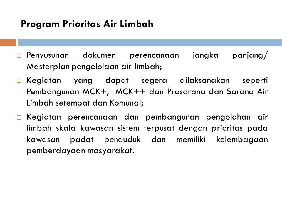  Prioritas Tahun 2012  Prioritas Tahun 2013  Prioritas Tahun 2014 Kegiatan Prioritas Air Limbah