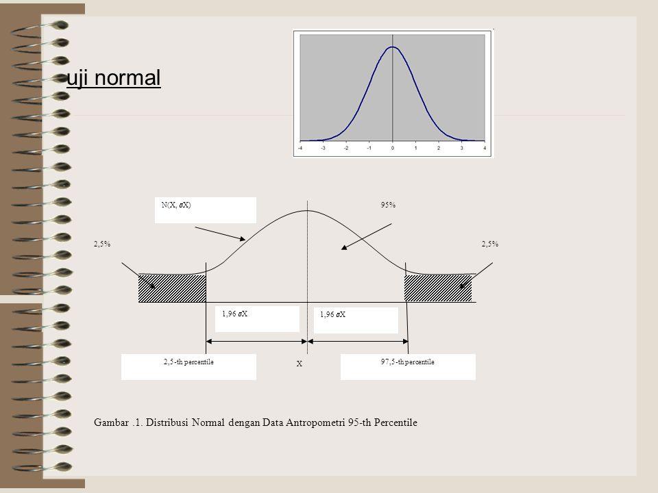 1,96  X X 2,5% 95% 2,5% N(X,  X) 2,5-th percentile97,5-th percentile uji normal Gambar.1.