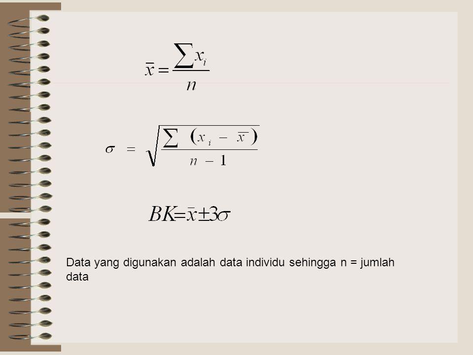 Data yang digunakan adalah data individu sehingga n = jumlah data